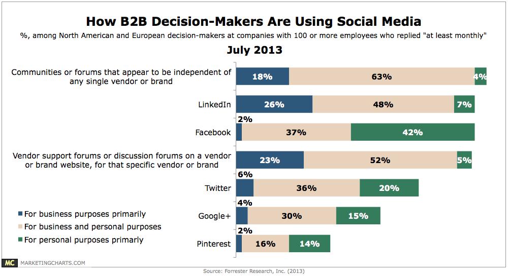 Forrester-B2B-Decision-Maker-Use-Social-Media-July2013
