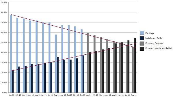 mobile-forecast-20142