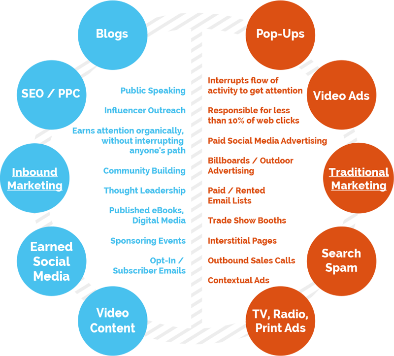 what is inbound marketing our methodology socialcore marketing