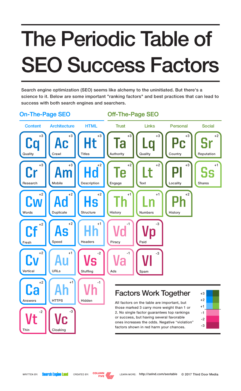 2017-SEL_SEO_Periodic_Table_condensed
