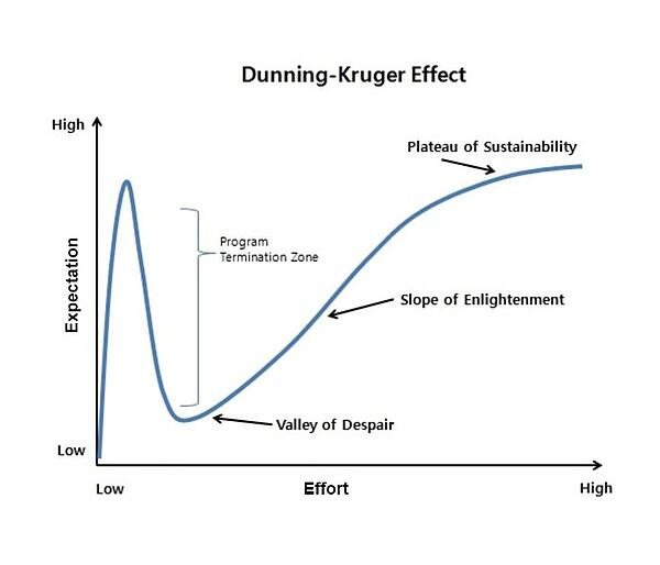 Dunning-Kruger-Effect-updated-min