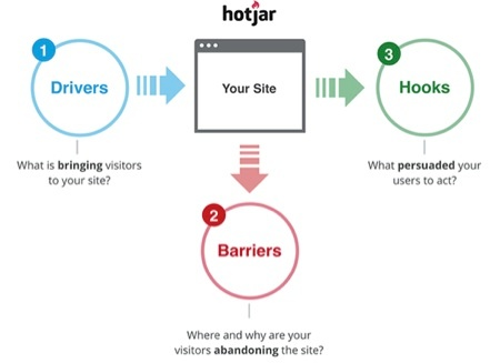 Hotjar for Growth-Driven Design