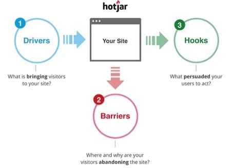 Hotjar for Growth-Driven Design