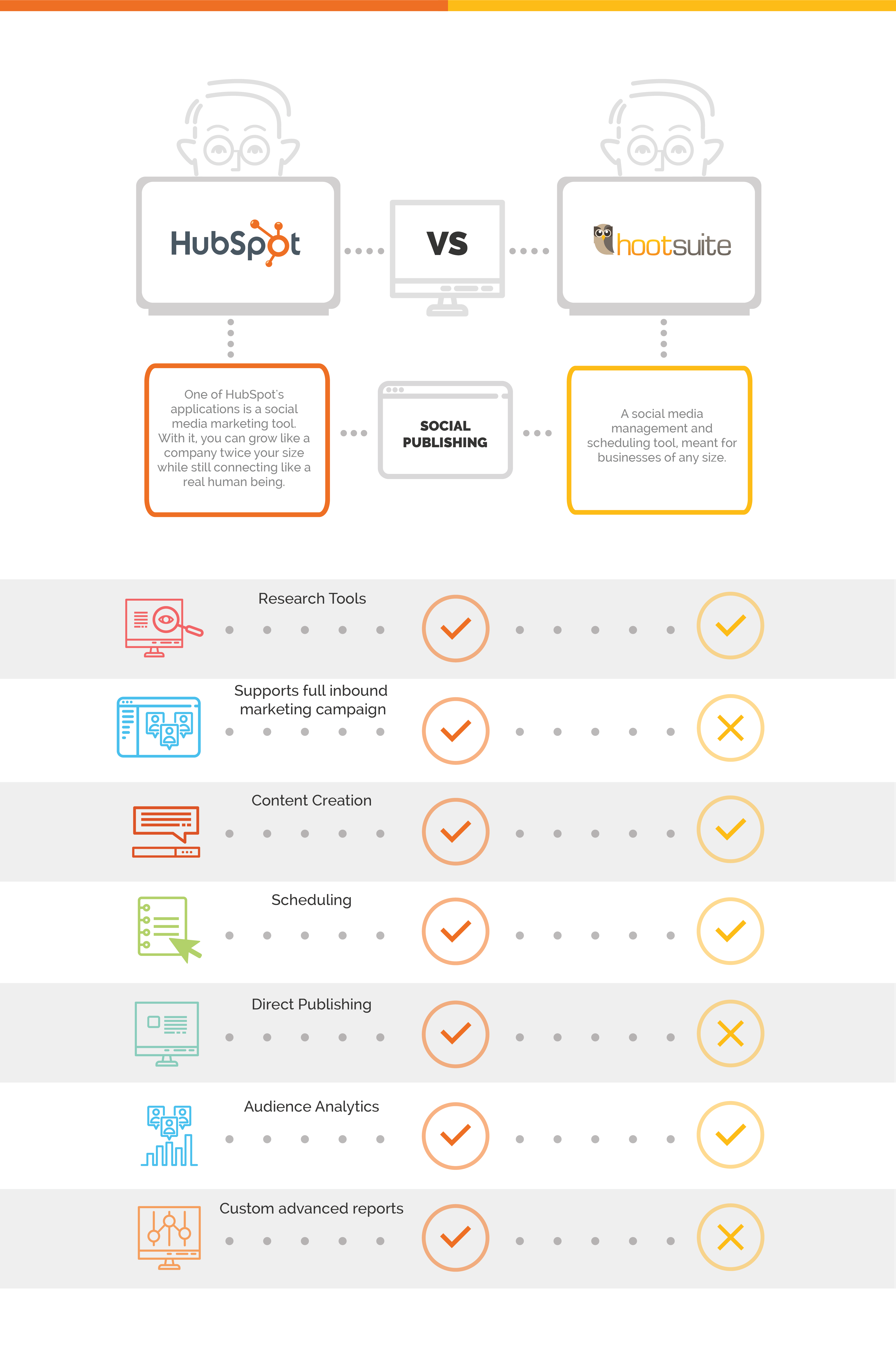 marketing tools hubspot vs. hootsuite