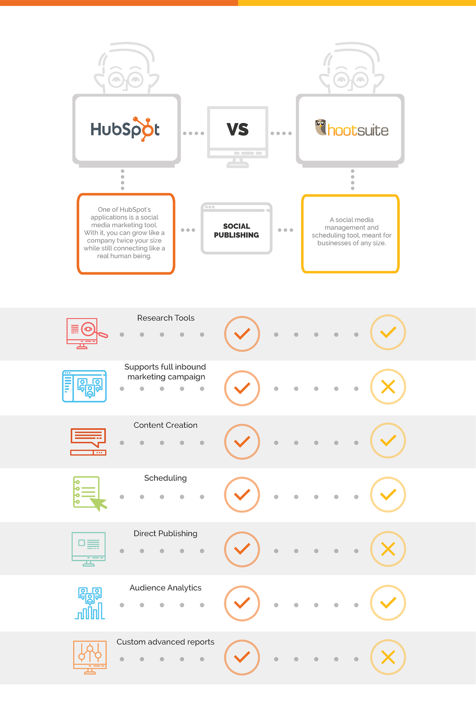 marketing tools hubspot vs. hootsuite