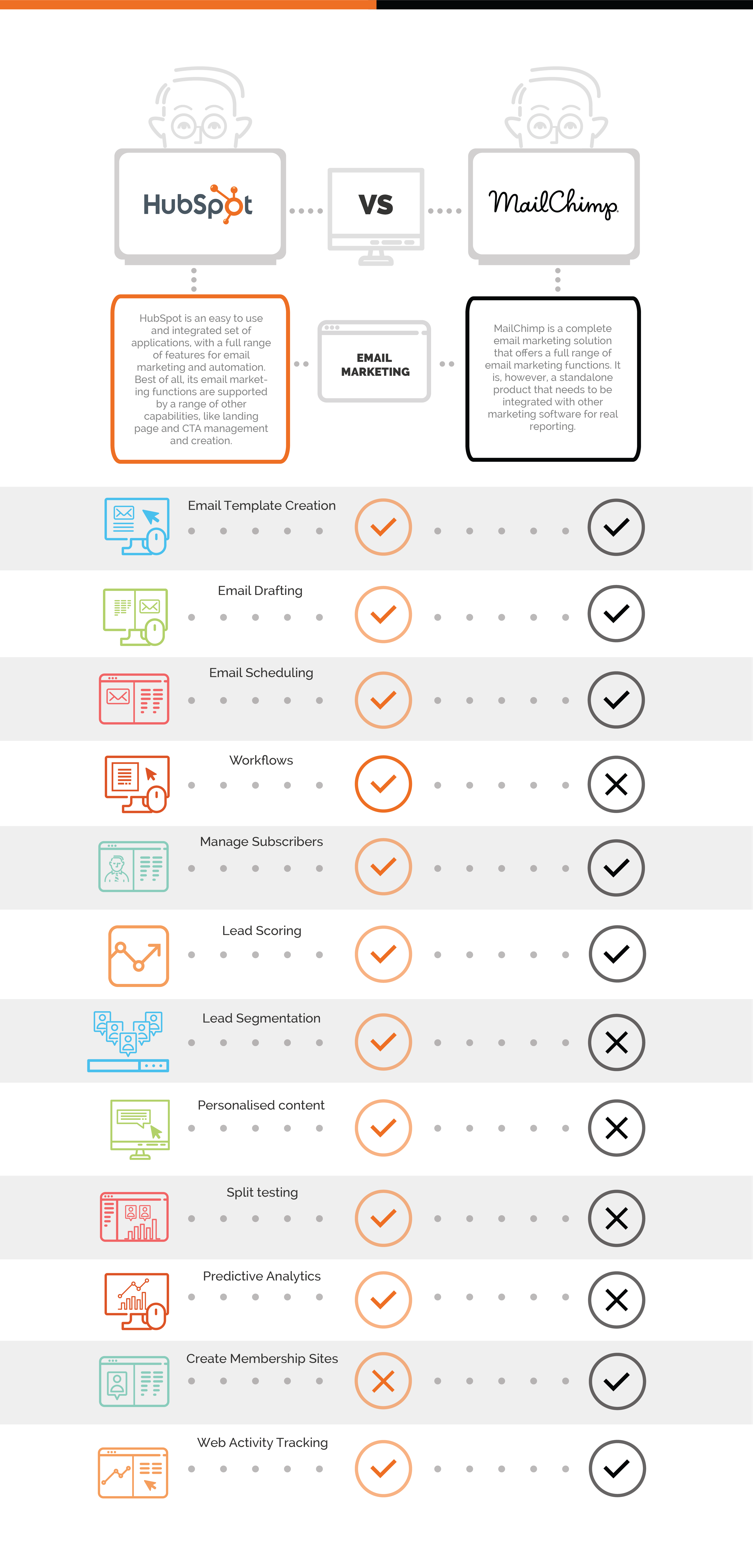marketing tools hubspot vs. mailchimp