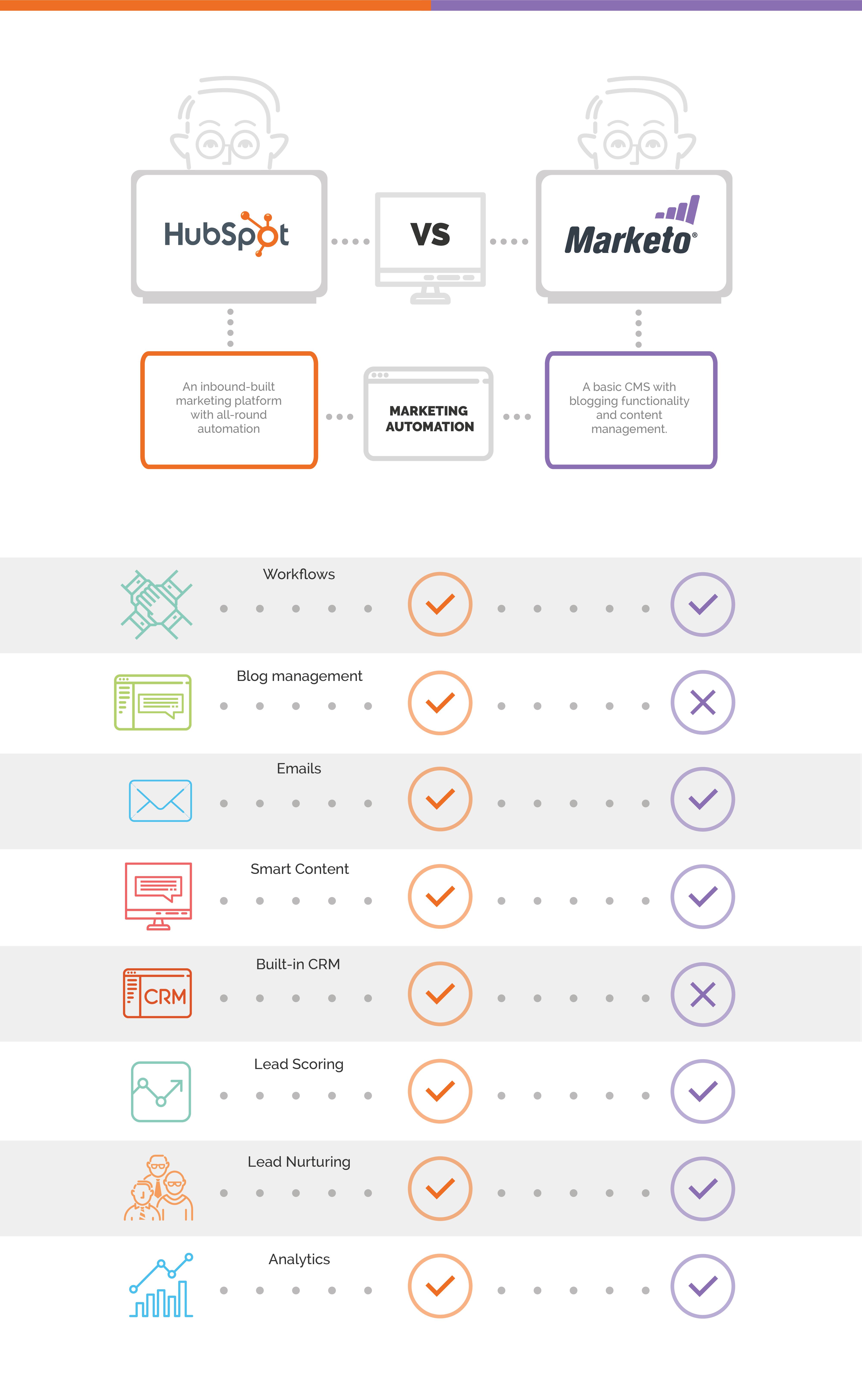 marketing tools hubspot vs. marketo