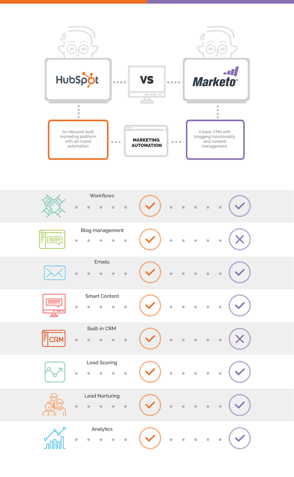 marketing tools hubspot vs. marketo
