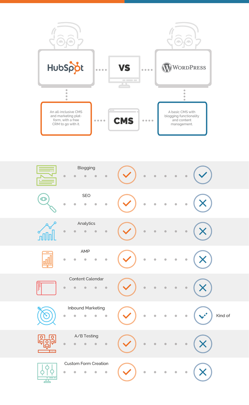hubspot vs wordpress