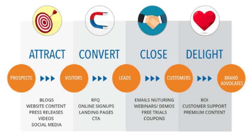 keyword research for buyers journey
