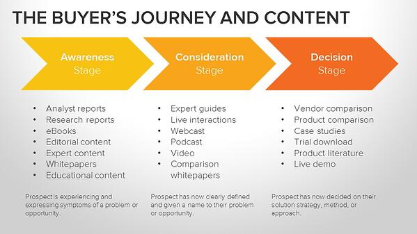 personalise content across buyer's journey