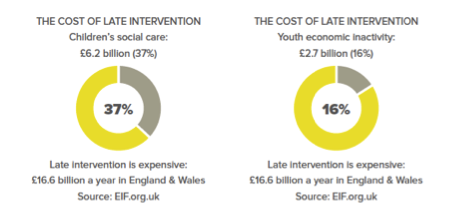 Cost of Intervention