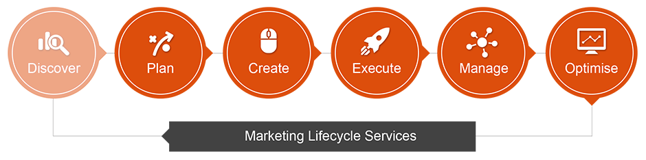 struto-marketing-lifecycle-1.png