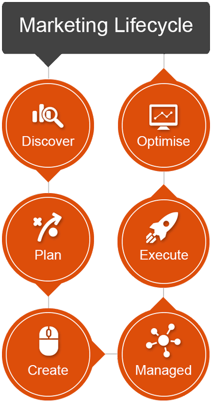 struto-marketing-lifecycle-services-mobile.jpg