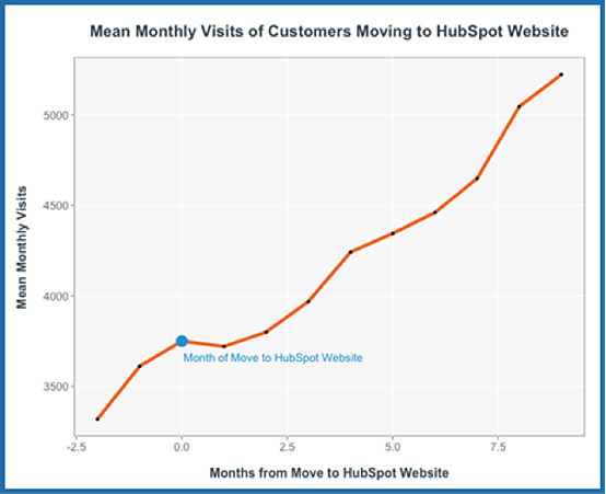 Median Time to Interact