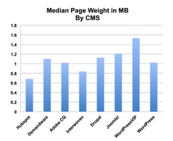 graph 2 blog cms