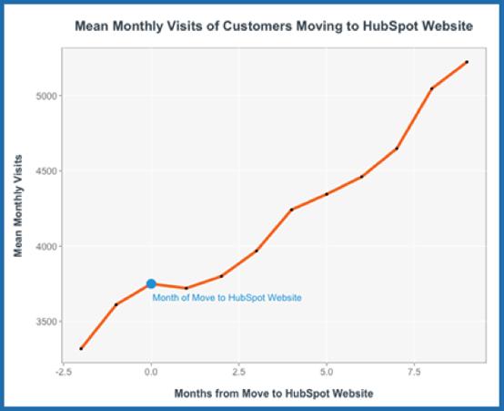 graph 3 blog cms