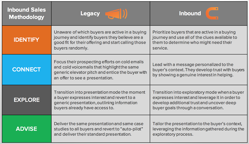 inbound-sales-versus-legacy-sales-struto_visible.png