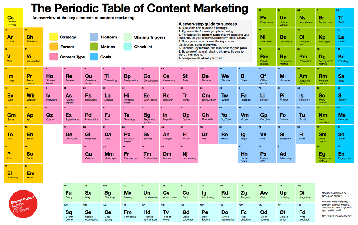 4 Periodic Tables of Content Marketing