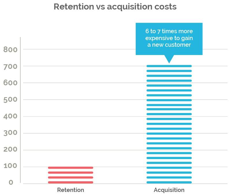 retention-vs-acquisition-costs-title