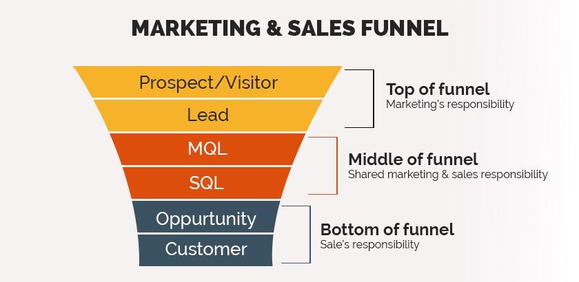 struto-sales-funnel-inblog-image-struto_visible.jpg